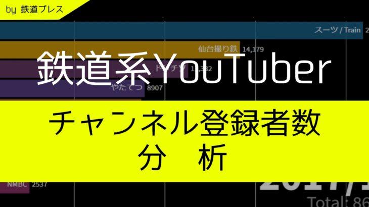 【統計データ】2020年8月:鉄道Youtubeチャンネル登録数ランキング