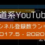 【動画#62】鉄道・交通系Youtuber チャンネル登録者数ランキング (2017/5~2020/4) を公開しました