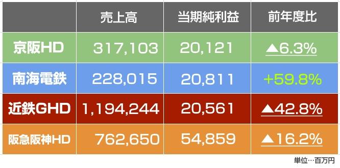 【びっくり】コロナの中、南海電鉄のみが増収増益を達成!近鉄・京阪を追い抜く