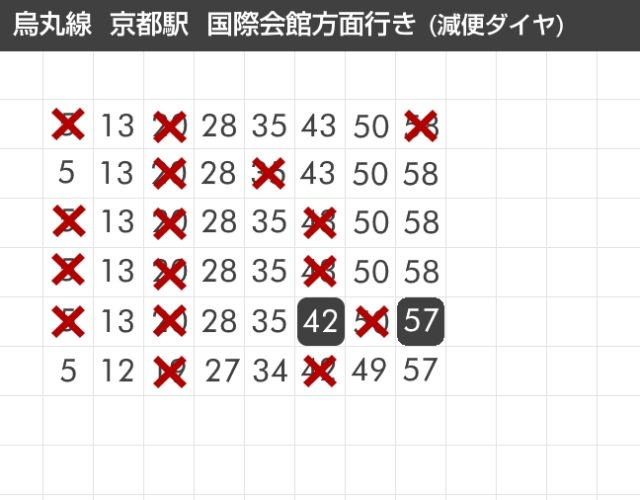 【京都市】地下鉄の20%減便ダイヤを発表