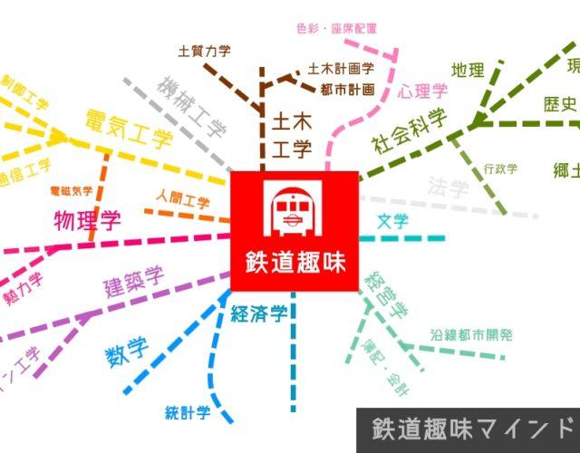 「鉄道趣味マインドマップ」を作りました