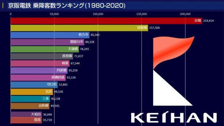 【Youtube#146】『京阪・駅別乗降客数ランキング (1970-2020)』を公開しました!